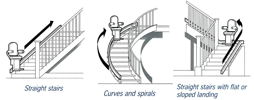 Seated Stairlifts For Straight Staircases